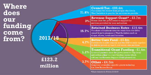 Council Funding Sources 2017/18 (Budget Consultation Version) Displays a larger version of this image in a new browser window