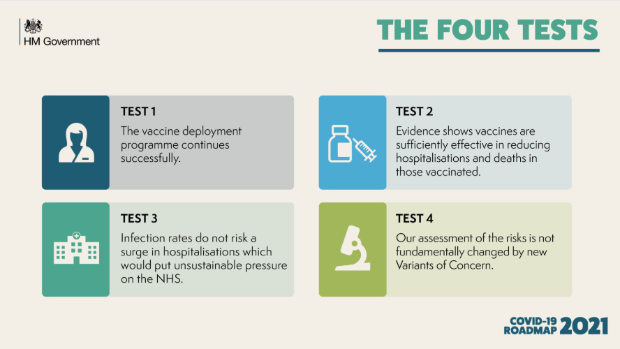 The 4 tests