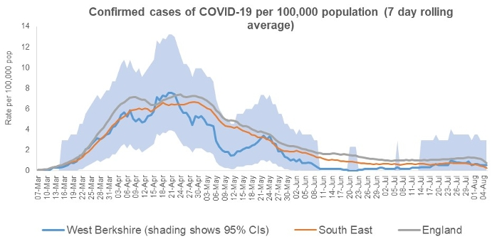 7 day rolling average of covid19 cases 7 August