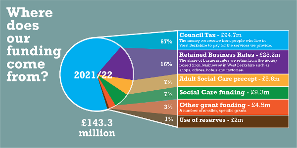 Infographic - Where Our Money Comes From (2021/22) Displays a larger version of this image in a new browser window