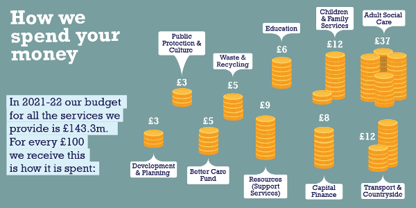 Infographic - How We Spend Your Money (2021/22) Displays a larger version of this image in a new browser window