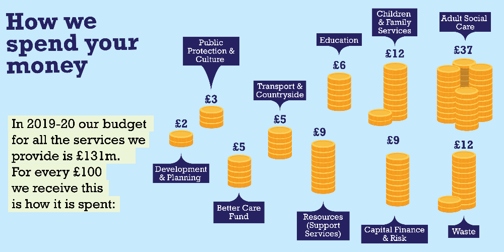 Infographic - How We Spend Your Money (2019/20) Displays a larger version of this image in a new browser window