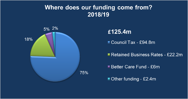 Where Our Funding Comes From 2018/19 graphic Displays a larger version of this image in a new browser window