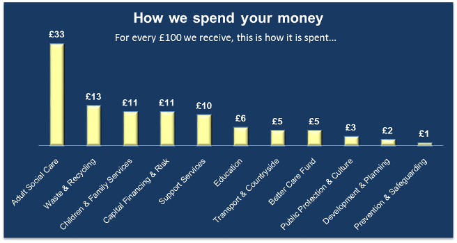 How We Spend Your Money 2018/19 graphic Displays a larger version of this image in a new browser window