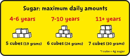 Daily sugar allowance